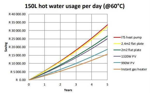 ITS 100L heat pump graph