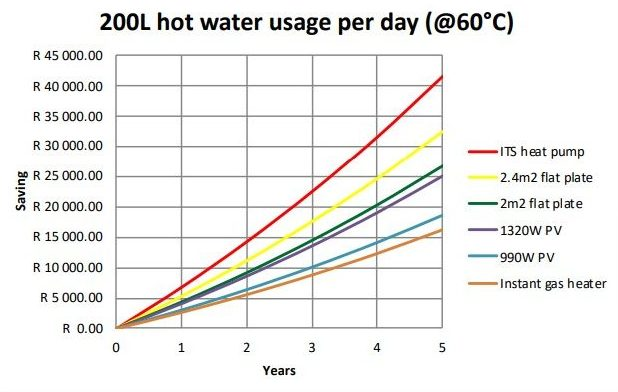 ITS 200L heatpump graph