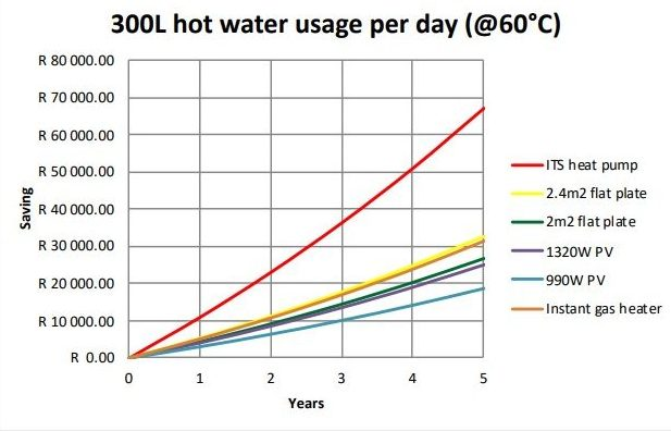 ITS 300L heatpump graph